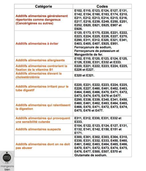 Additifs nocifs ou suspects